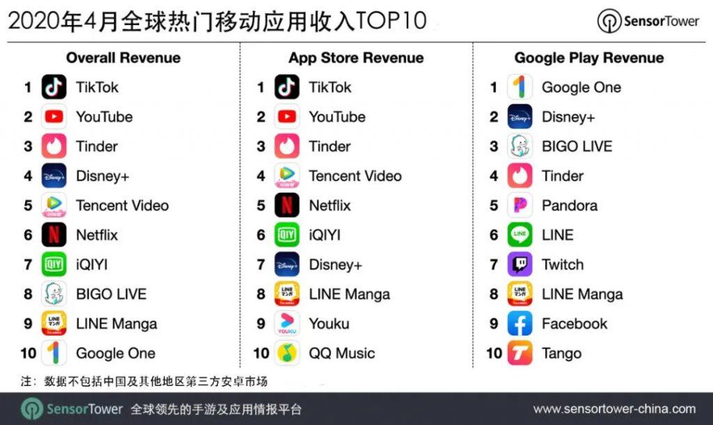 TikTok вырвался напервое место повыручке отпокупок внутри приложения