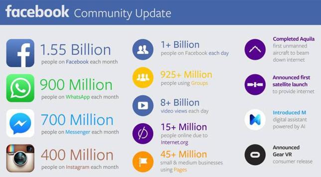 Социальная сеть Facebook: 78% рекламных доходов отмобайла