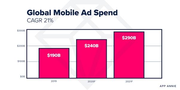 Расходы на мобильную рекламу в 2021 году достигнут 290 млрд $