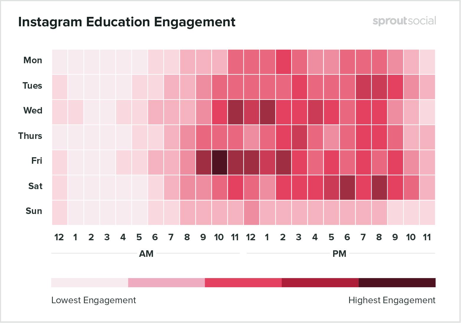 Лучшее время для публикации образовательного контента в Instagram - данные на 2020 год