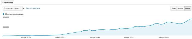 Рост количества просмотра страниц блога LPgenerator с момента первого поста