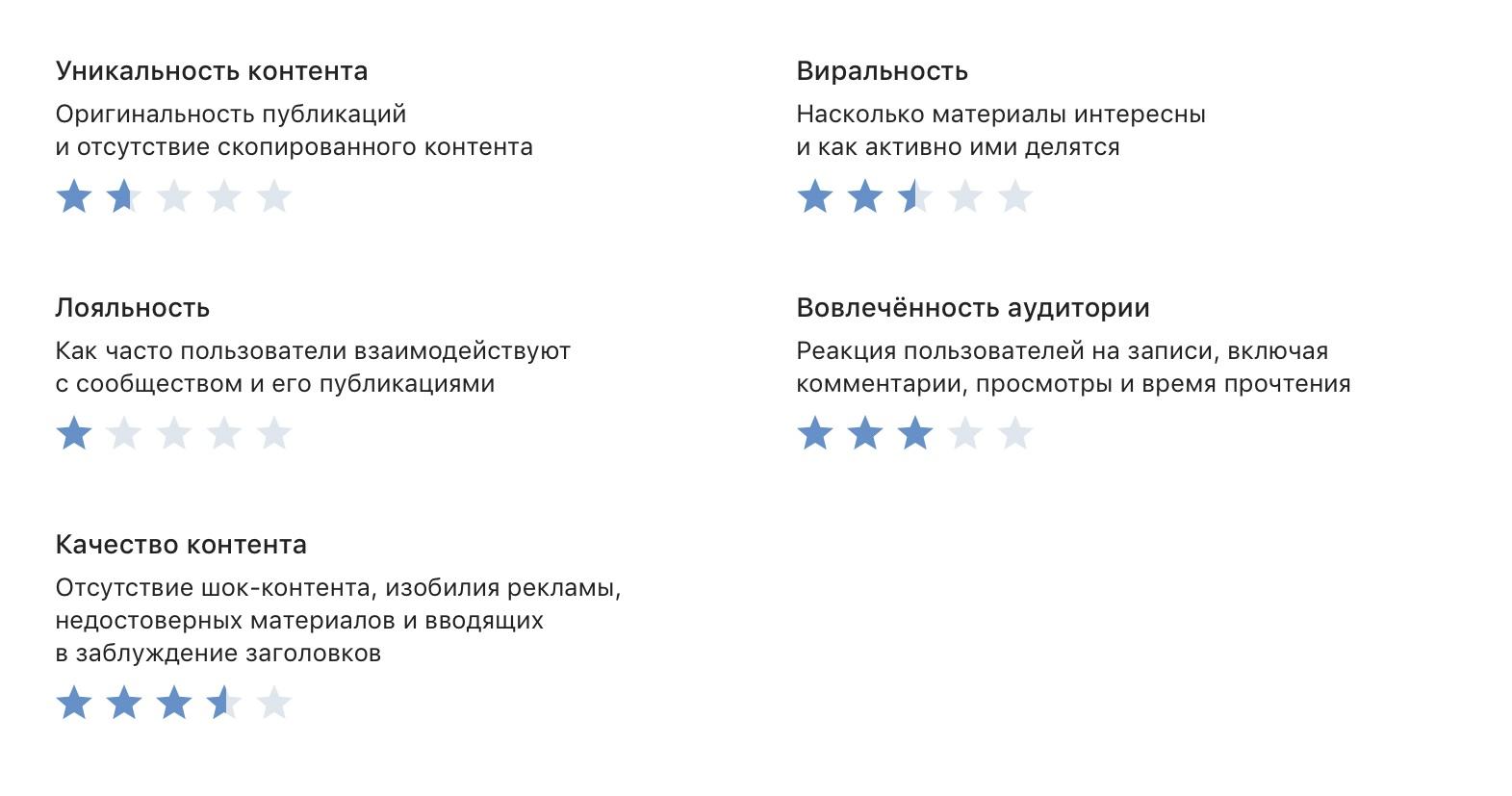 Обновлённый раздел статистики для авторов ВКонтакте