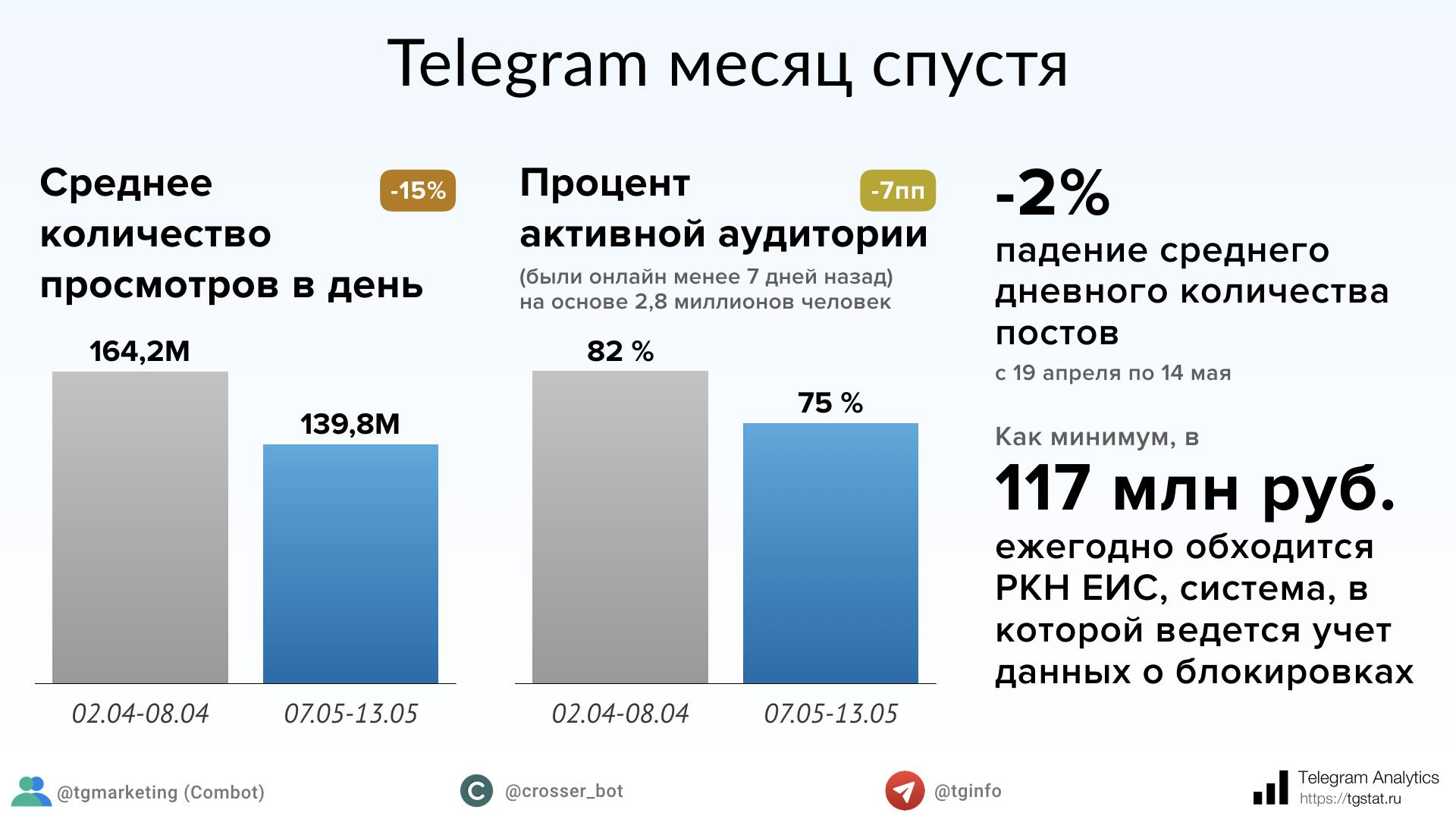 Показатели активности Telegram через месяц после начала блокировки