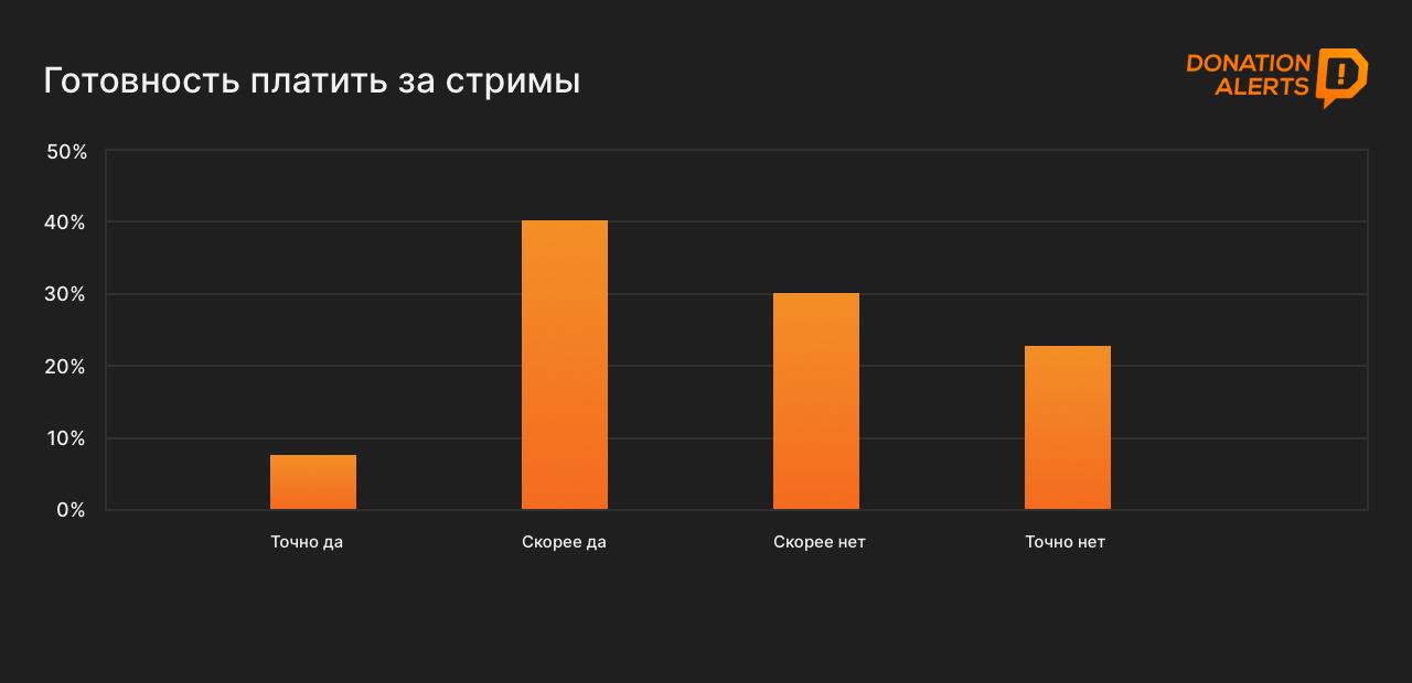Готовы ли зрители платить за стримы в России?