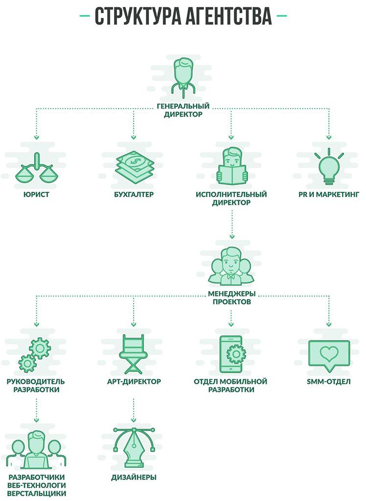 22инсайда оструктуре российских digital-агентств. Винфографике