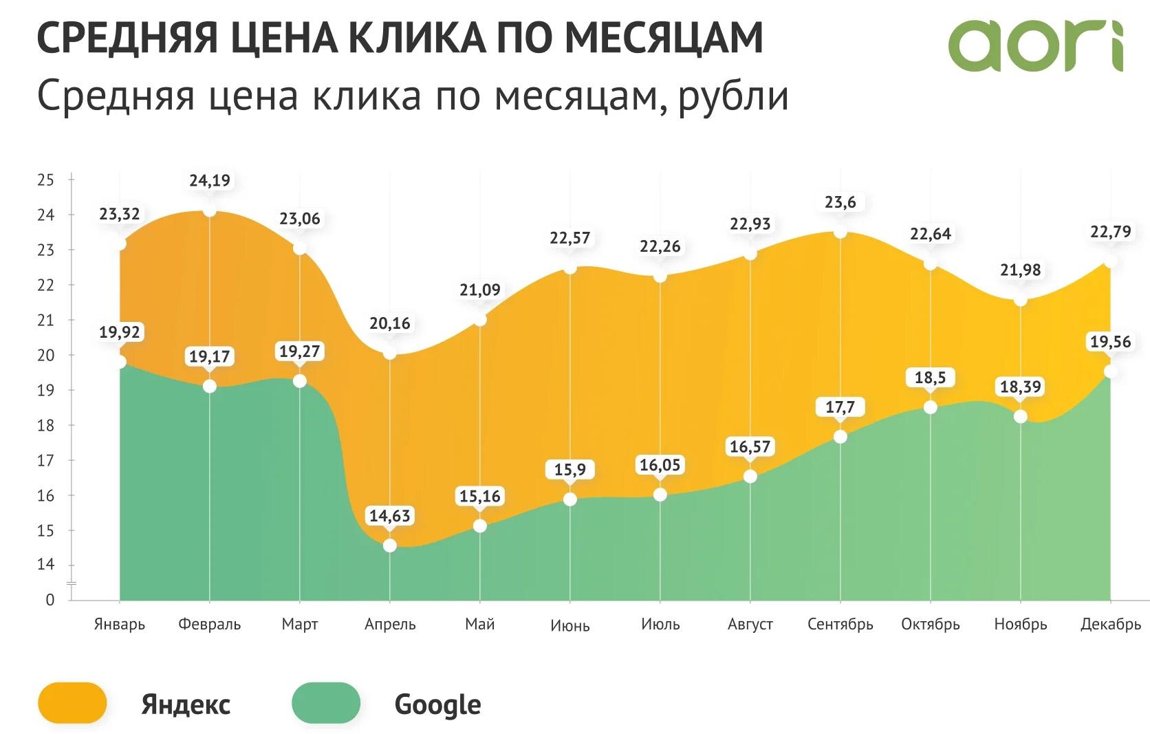 Средняя цена клика по месяцам Яндекс vs Гугл за 2020 год в России