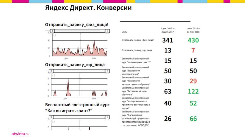 Каким должен быть отчёт о результатах интернет-продвижения