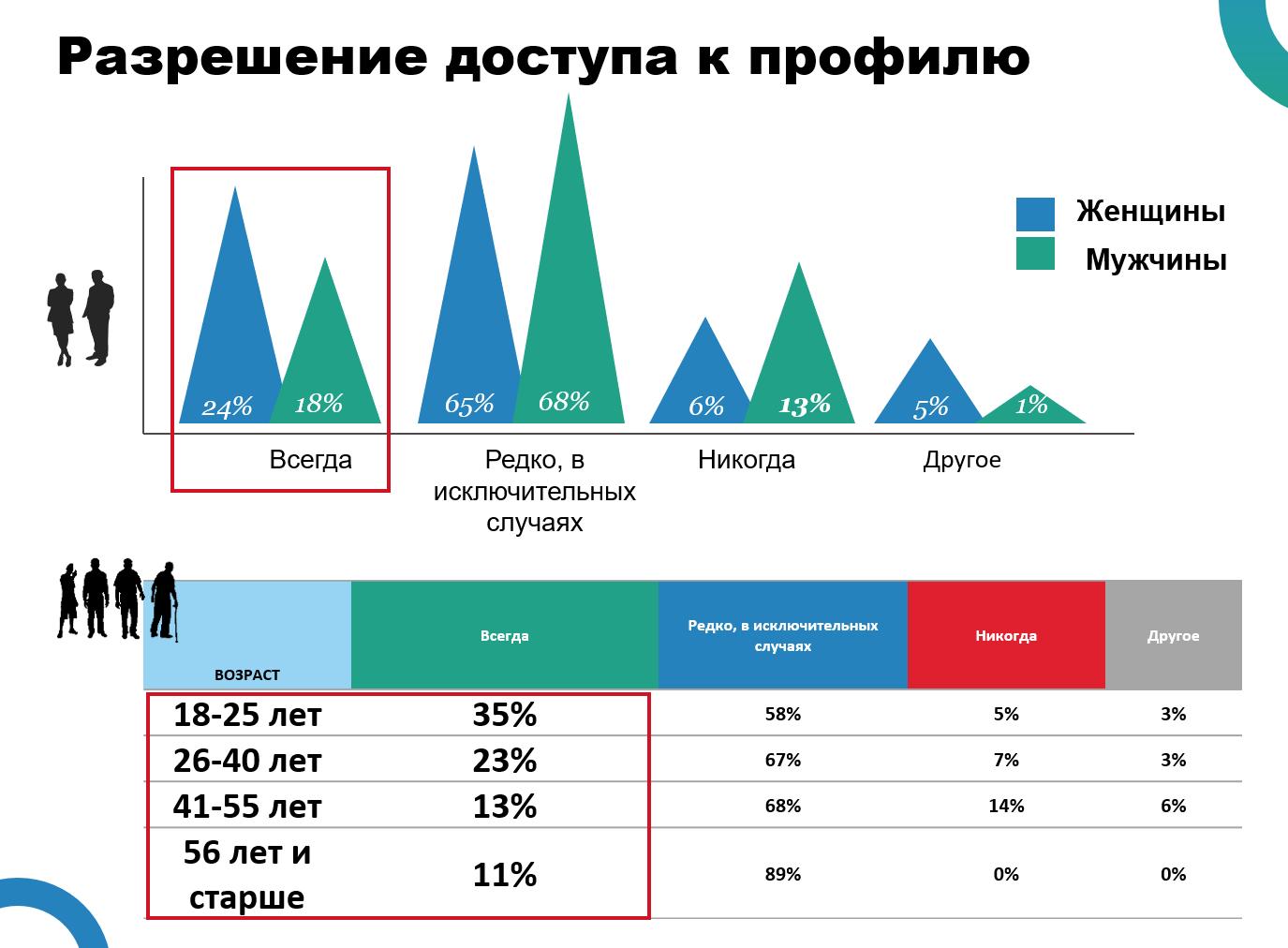 Кто как относится к доступу к личным данным - статистика по возрасту и полу