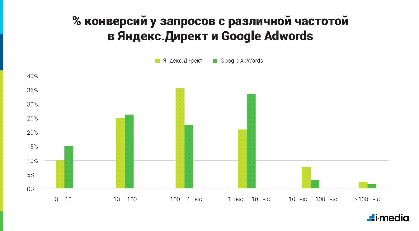 Частотность запроса для контекстной рекламы