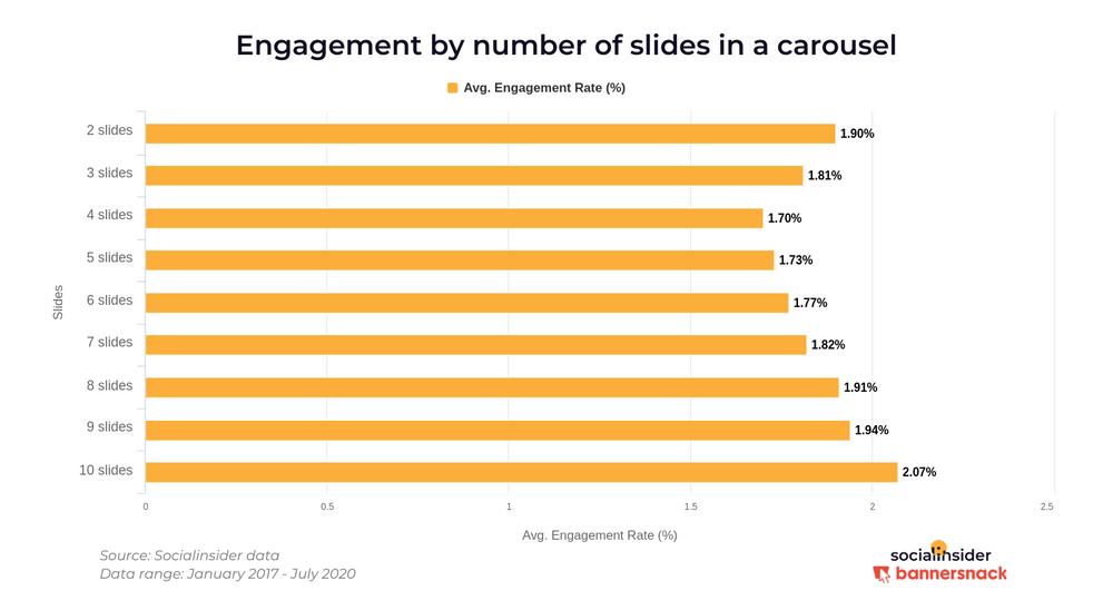 Сколько слайдов должно быть в карусели Инстаграм для высого вовлечения