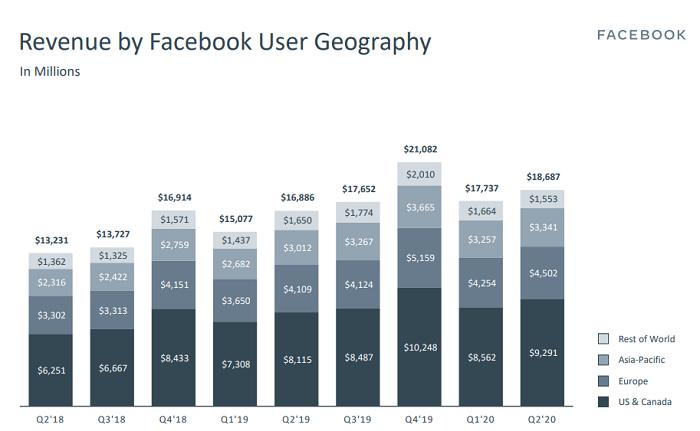 Несмотря набойкот иCOVID-19, Facebook вырос на100 млн пользователей исообщил оросте доходов на11%