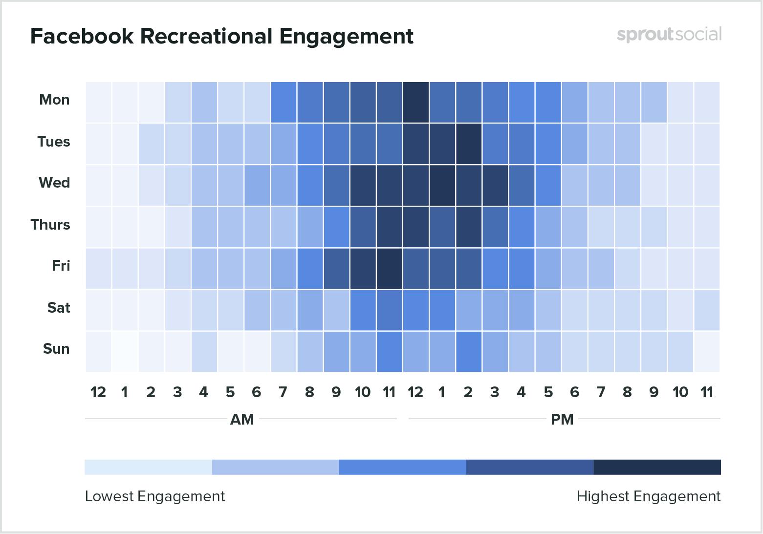 Лучшее время для публикации развлекательного контента в Facebook - данные на 2020 год