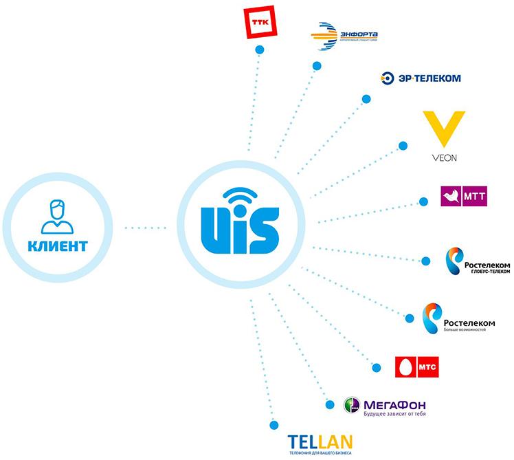fb5697e083c Почему IP-телефония без виртуальной АТС — плохая идея. Читайте на ...