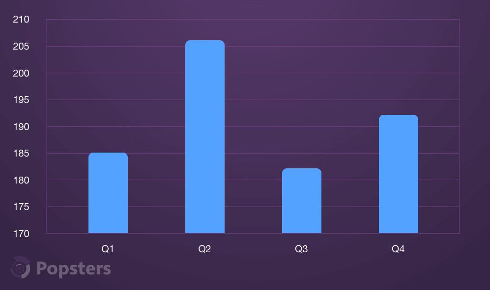 Эффективность проектов в зависимости от времени года