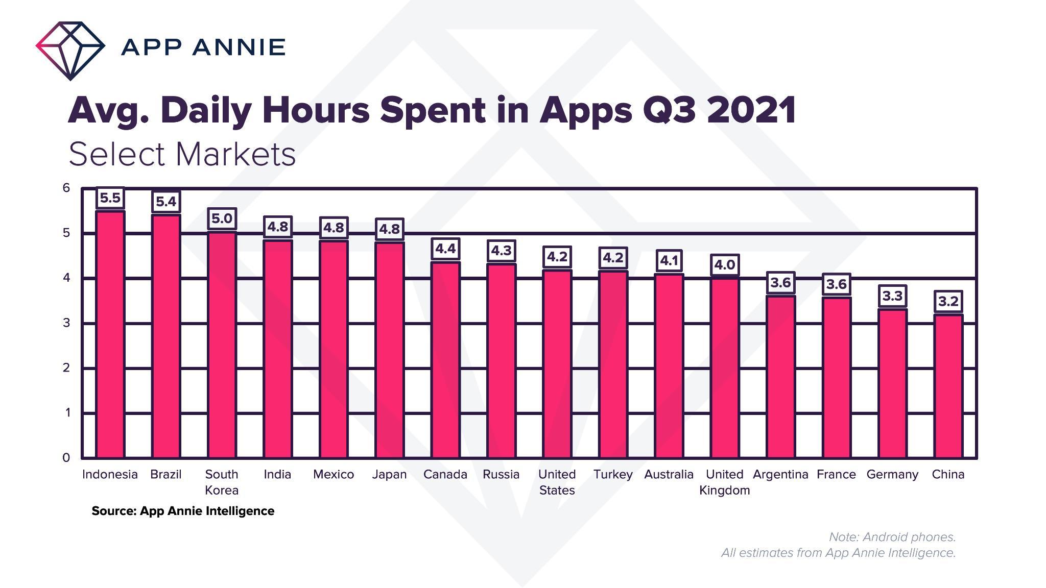 App Annie: в3квартале 2021года россияне проводили вприложениях 4,3часа вдень