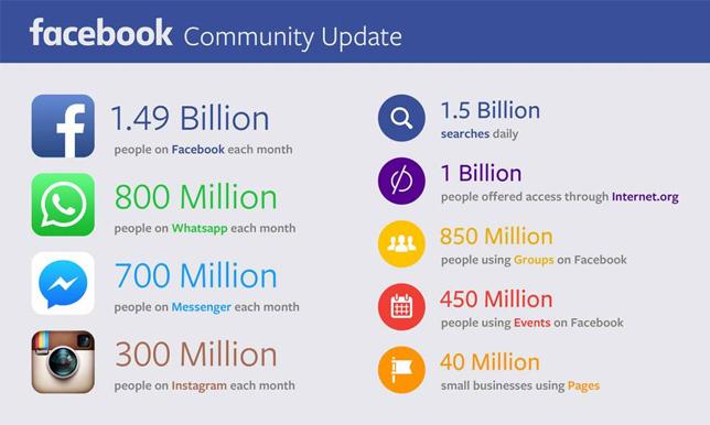 Доходы Facebook во втором квартале текущего года составили $4,04 млрд