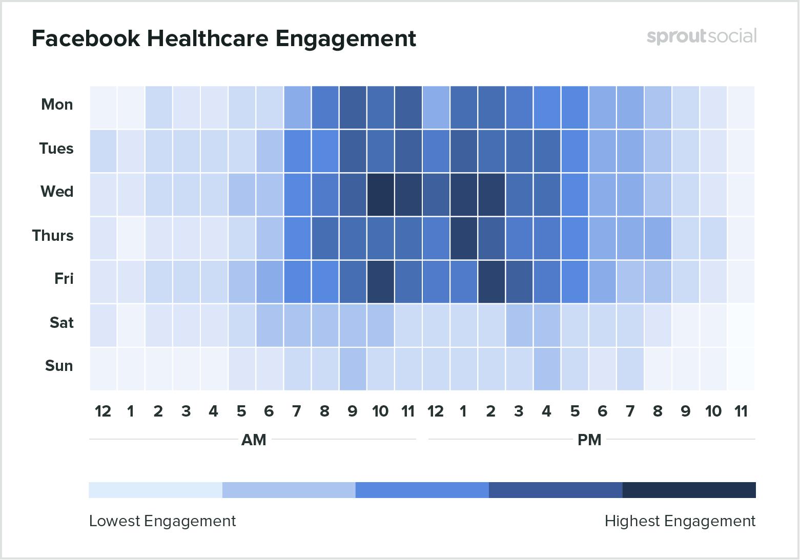 Лучшее время для публикации на Facebook в медицине - данные за 2020-й год