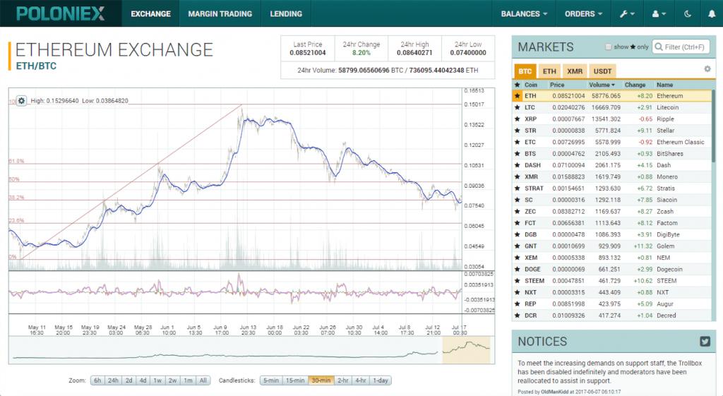 Торговля векселями на бирже nexus криптовалюта