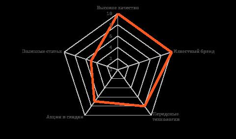 Семантический анализ популярных УТП среди топ-5 рекламодателей: Производители