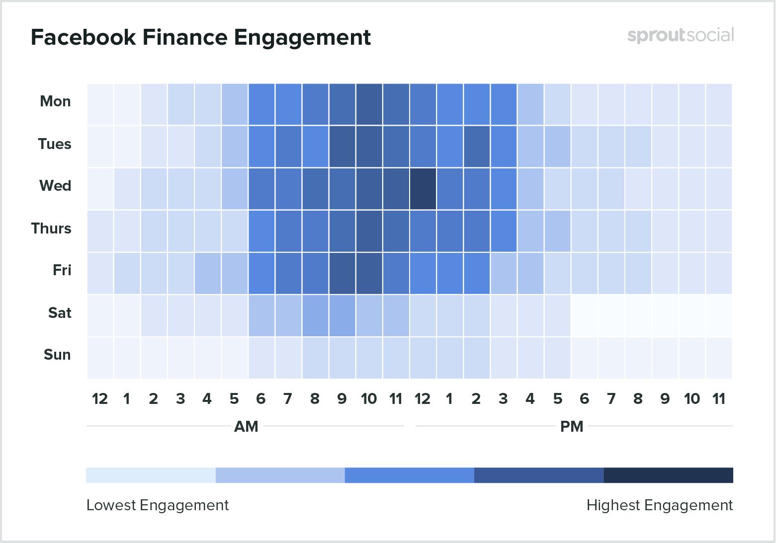 Лучшее время для публикации в Facebook в финансовом секторе