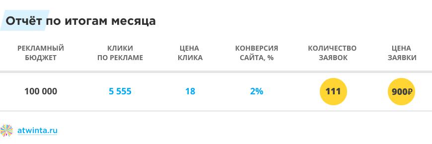 Бюджет Яндекс.Директа - реальные показатели конверсии