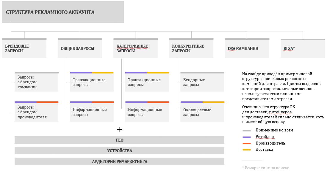 Структура рекламного аккаунта в FMCG - настройка поисковой рекламной кампании
