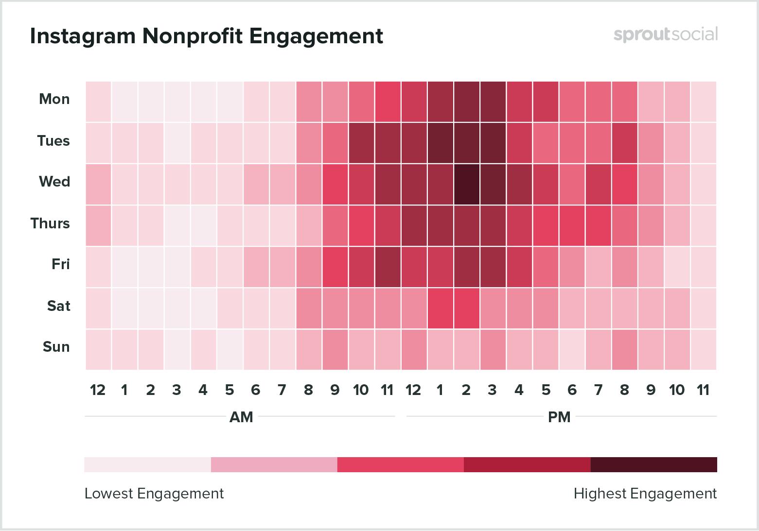Лучшее время для некоммерческих публикаций в Instagram - данные на 2020 год