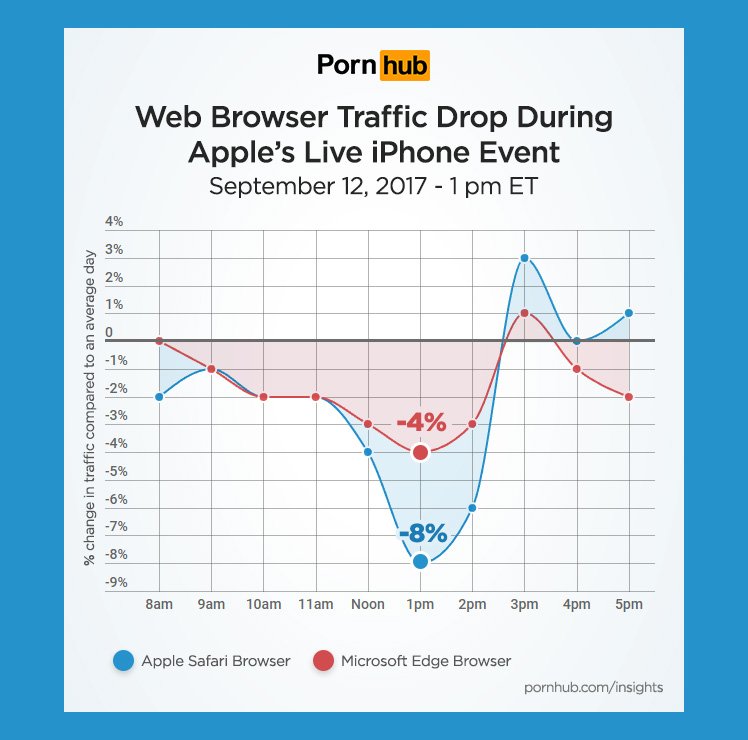 pornhub-insights-apple-iphone-event-browser-traffic.jpg