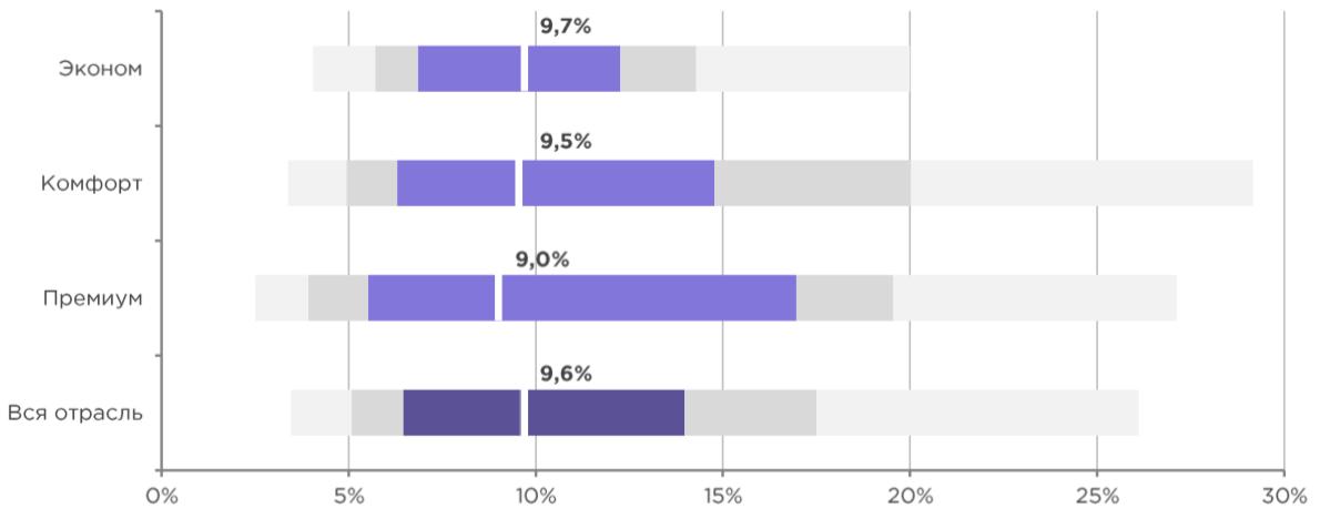 Тренды в маркетинге: поисковая реклама, как читать графики - на какие показатели ориентироваться, CTR