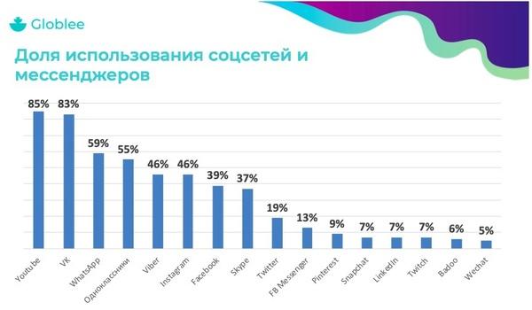 Исследование Globlee: как и какими соцсетями россияне пользуются активнее всего