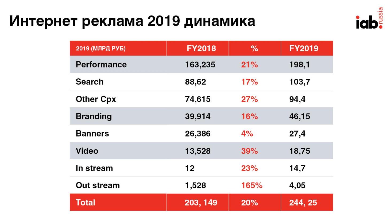 Исследование рынка интернет рекламы 2019 как сделать блокировку на сайты