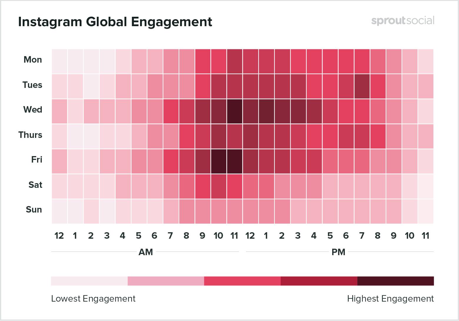 Лучшее время для публикации в Instagram - данные на 2020-й год