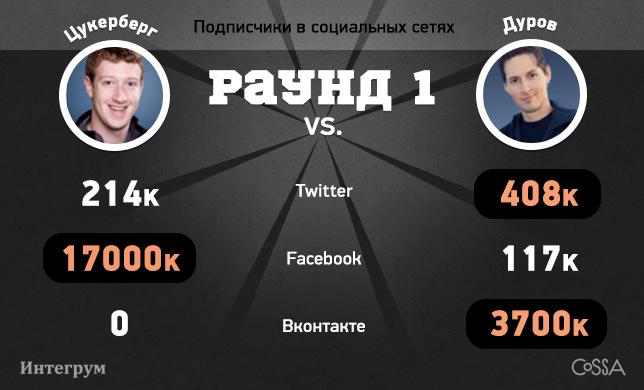 Популярность Дурова и Цукерберга. Читайте на Cossa.ru