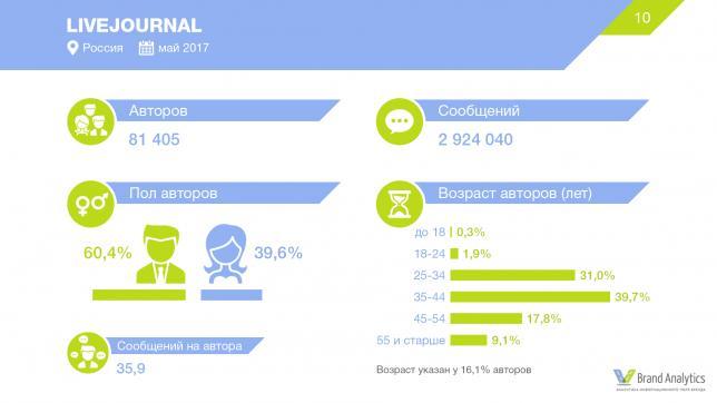 Социальные сети в России, лето 2017: цифры и тренды
