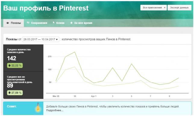 Аналитика в Pinterest