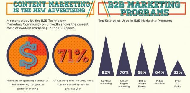 Контент-маркетинг - новое направление в контент-маркетинге