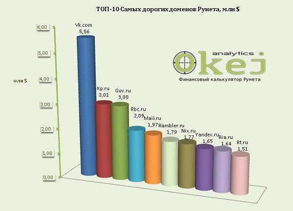 Топ 10 самых дорогих сайтов в россии joomla 1 5 оптимизация сайта