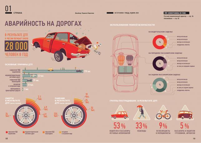 Данные в виде инфографики
