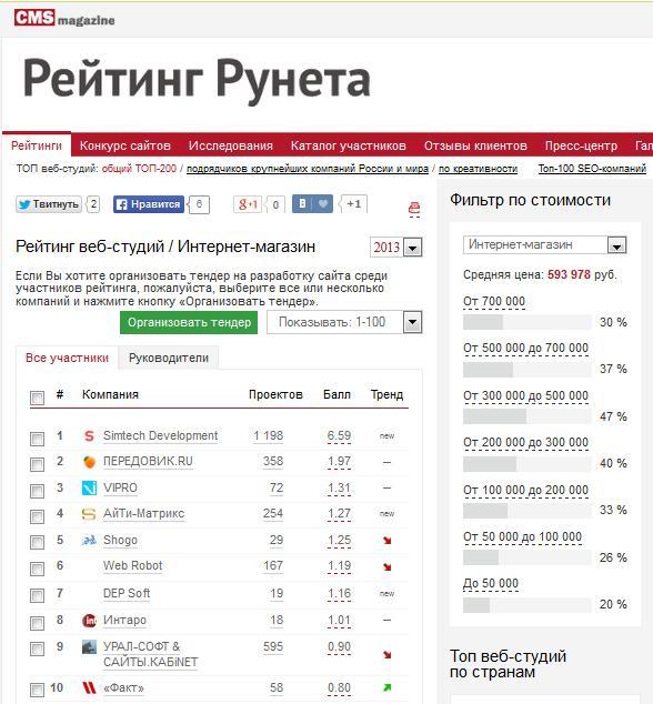 Компании по созданию сайта рейтинг зао петербургская центральная регистрационная компания сайт