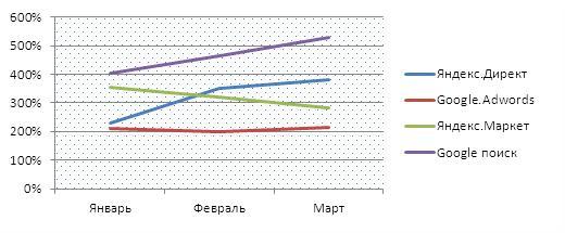 Интернет маркетинг как подготовить отчет для коммерческого  График 1 Динамика roiпо источникам трафика
