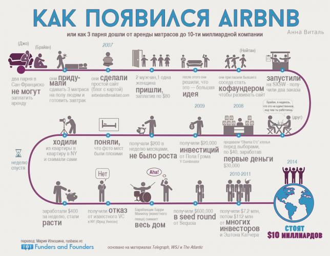Как появился AirBNB