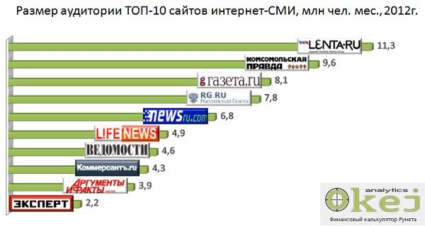 Топ 10 крупнейших сайтов рунета создание сайтов белгород цена