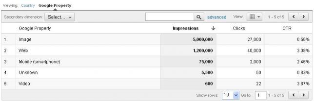 гугл-аналитикс-траффик-по-типу-контента