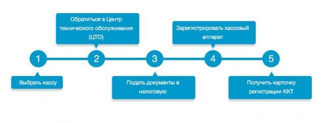Пример оформления для статьи-инструкции