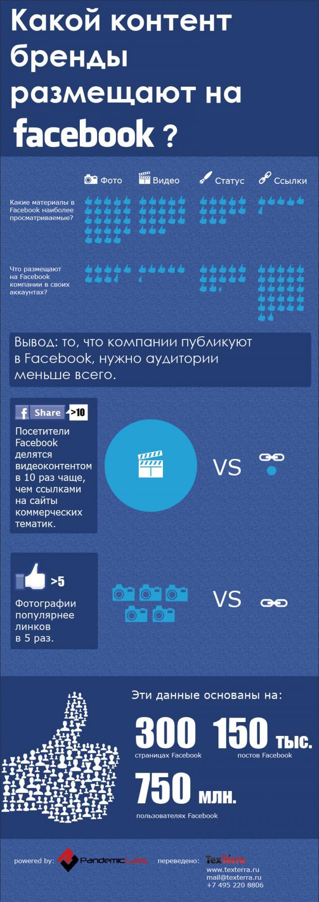 Что бренды размещают в Фейсбук?