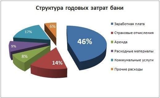 Виды визуального маркетинга