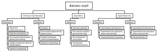 Карта потребностей целевой аудитории